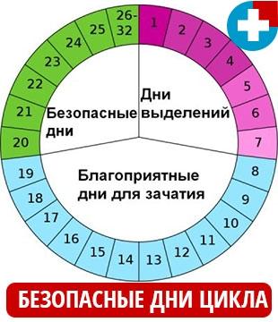 Метод контрацепции - безопасные дни цикла у женщины